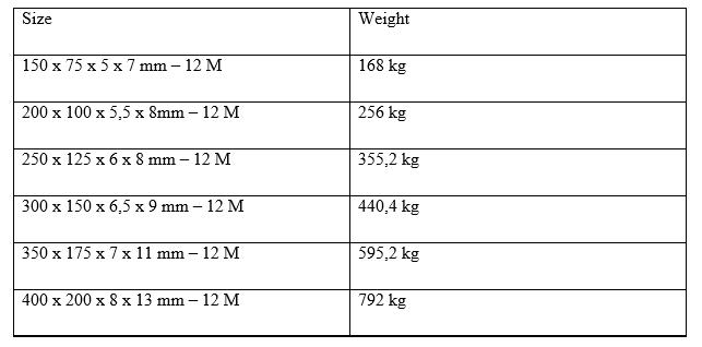 Ukuran Besi WF